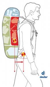 Den Rucksack richtig packen